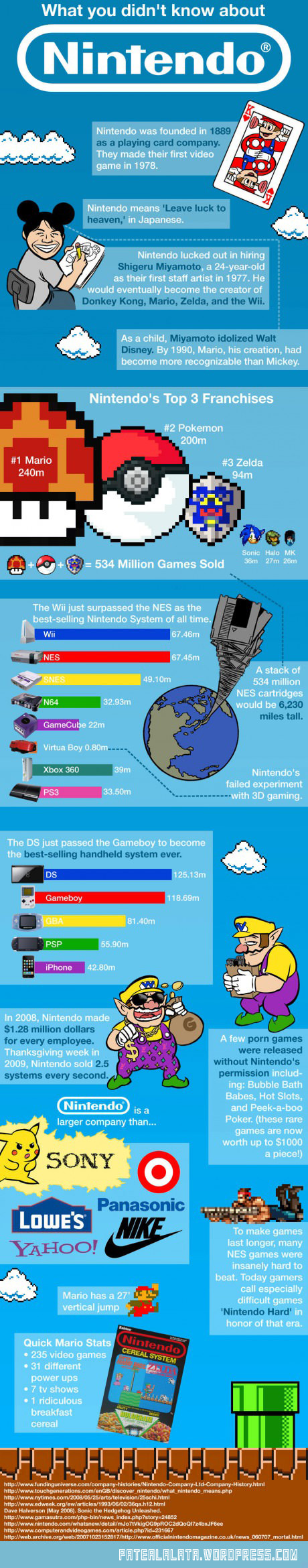 cool-Nintendo-stats-fact