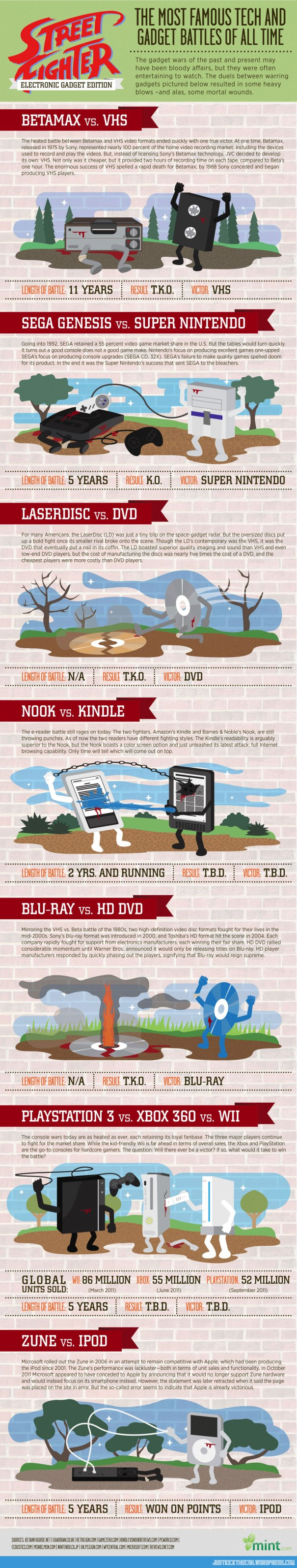 cool-infographic-Street-Fighter-gadget